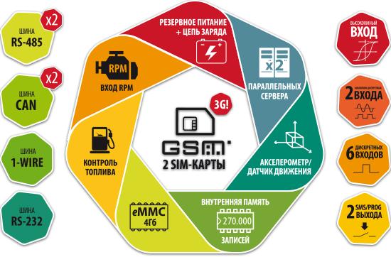 """""""АвтоГРАФ GSM+"""" Глонасс преимущества"""