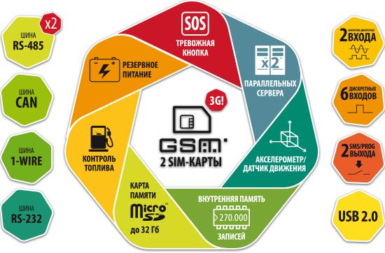 приемущества АвтоГРАФ-GSM