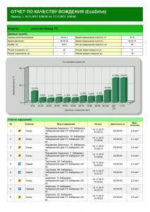 Отчет по качеству вождения