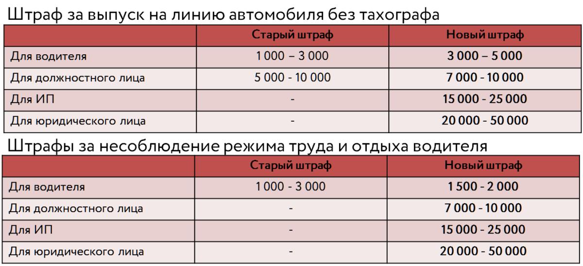 Штрафы на тахографы 1 ноября 2019